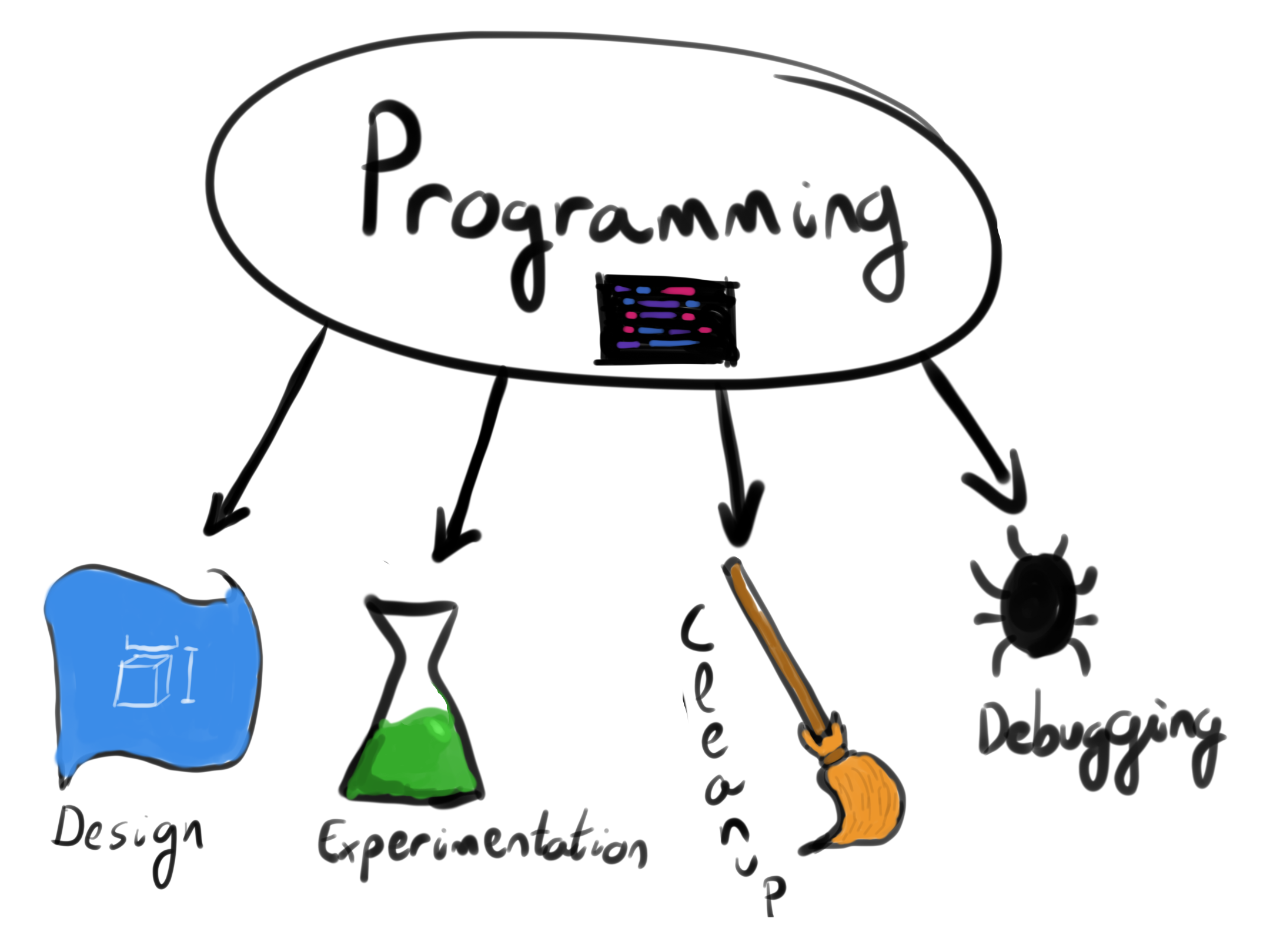The four core programming tasks
